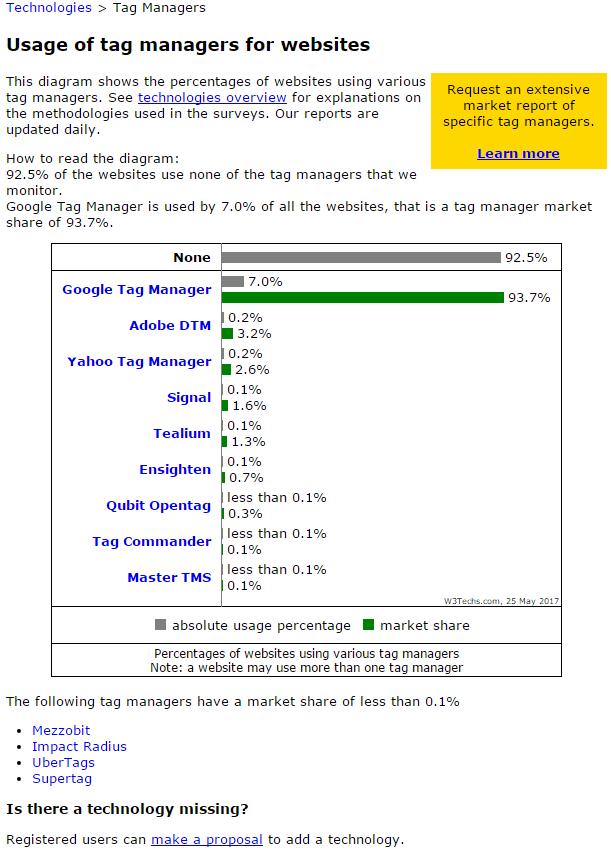 google tag manager - utilizzo in percentuale rispetto agli altri sistemi di tag management