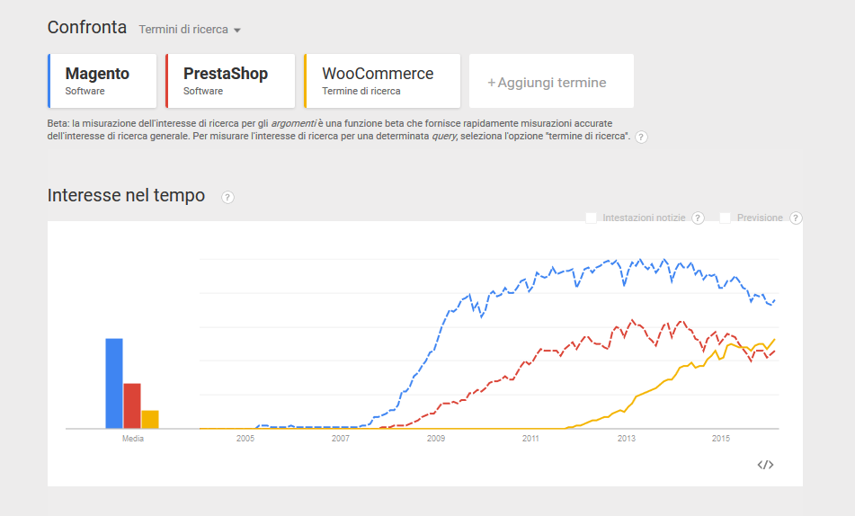 google trends magento prestashop woocommerce