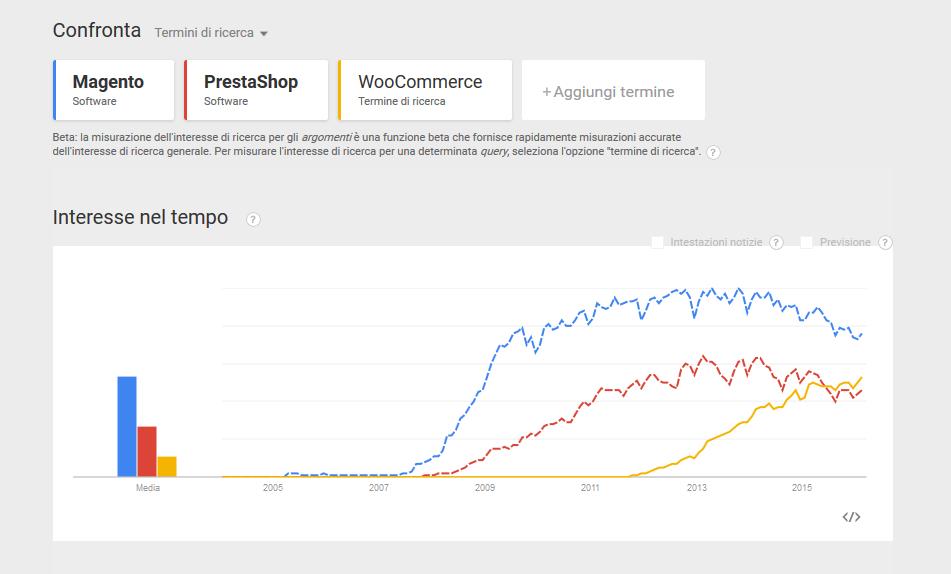 google trends magento prestashop woocommerce
