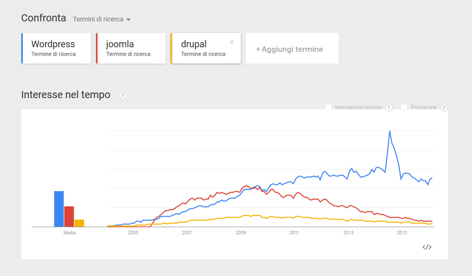 google trends wordpress joomla drupal