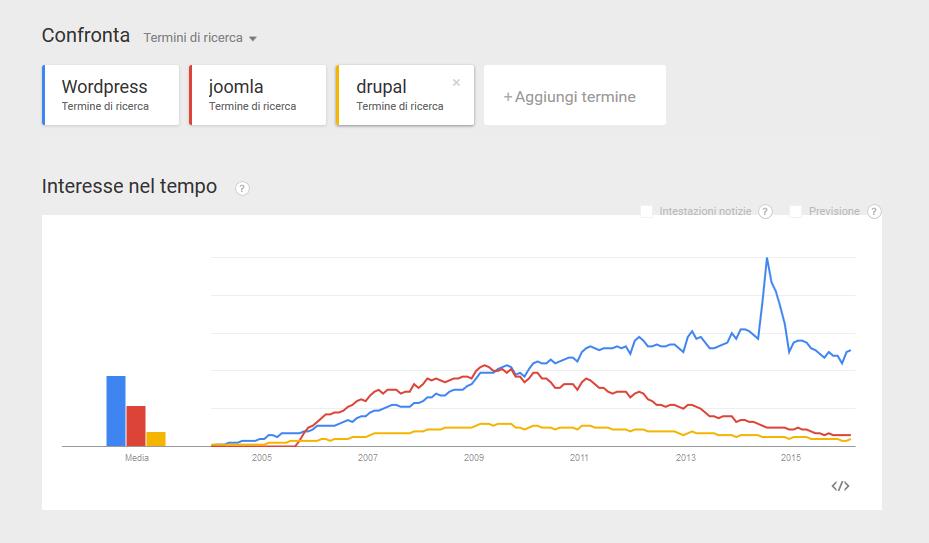 google trends wordpress joomla drupal