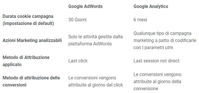 metodo-attribuzione-confronto-adwords-analytics