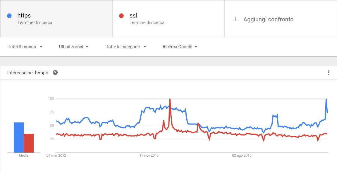 google trends ssl https