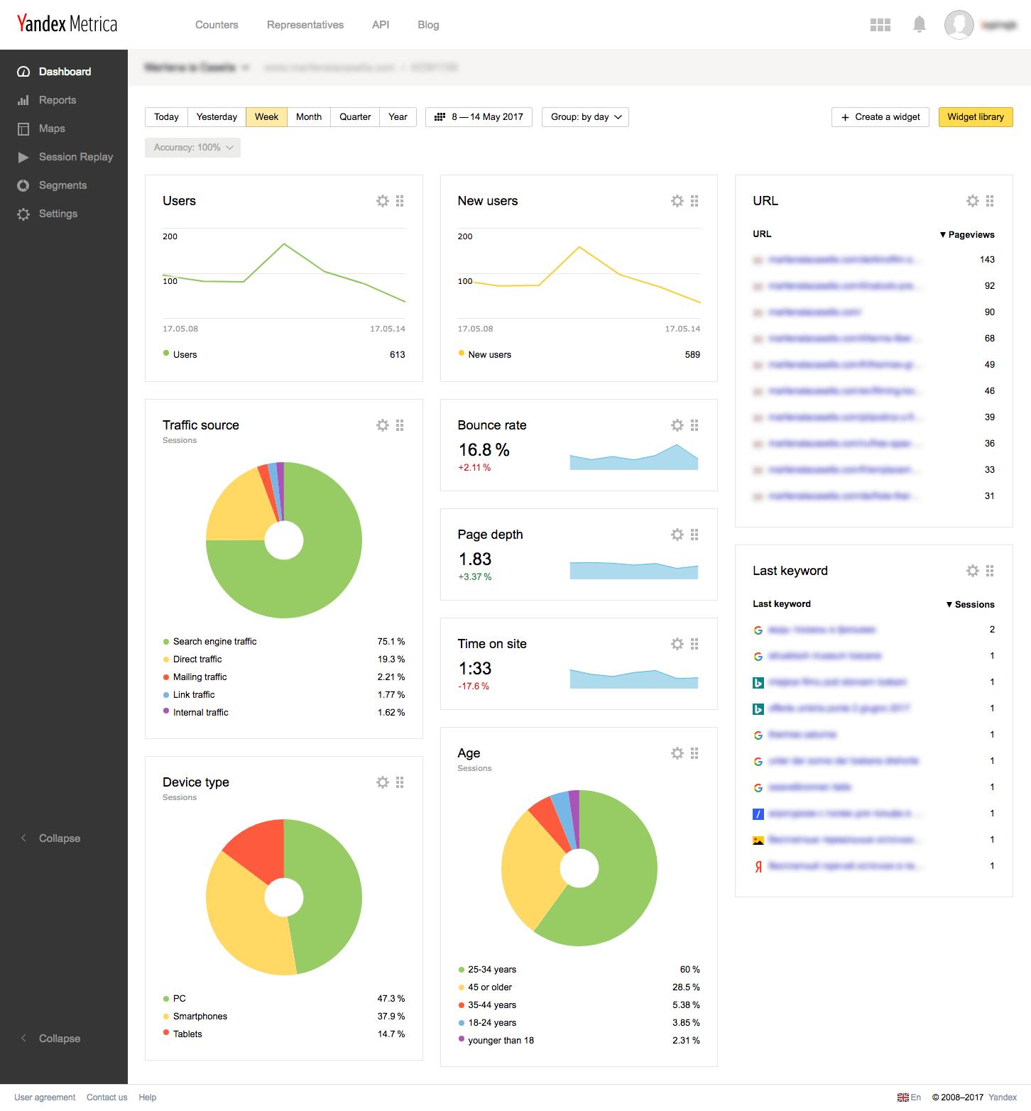 dashboard-yandex-metrica
