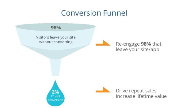 funnel retargeting