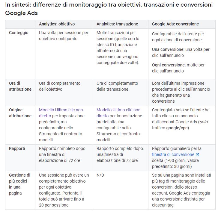 differenza di monitoraggio tra obiettivi, transazioni e conversioni in google analytics