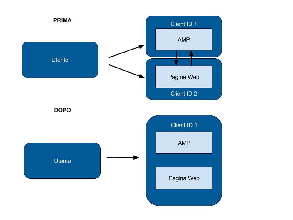 Client ID AMP su google analytics tag manager italia