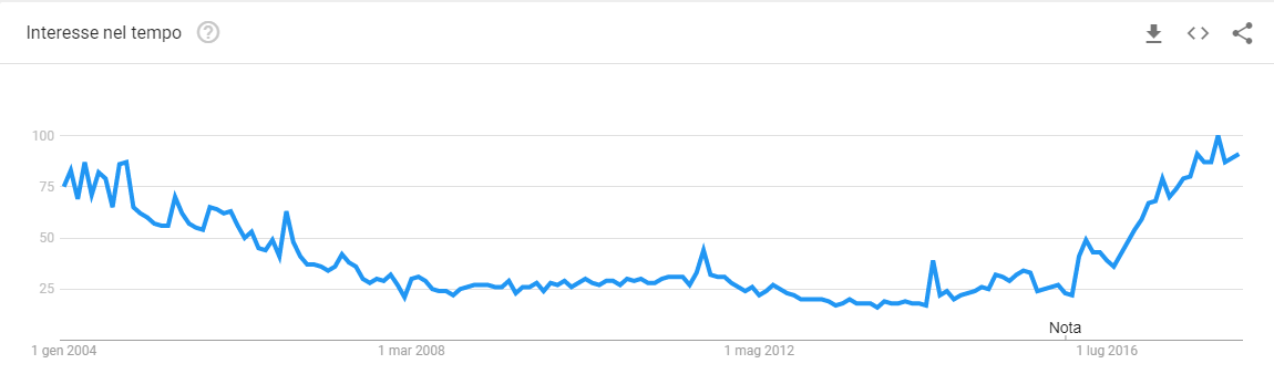 chatbot google trends