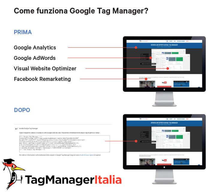 sistema di gestione tag prima e dopo l'uso di google tag manager tagmanageritalia