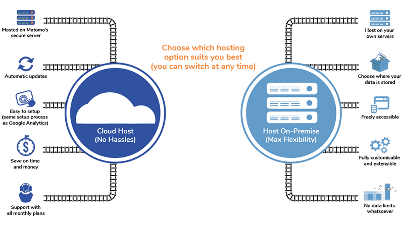 Matomo-on-premise-vs-Matomo-cloud-host