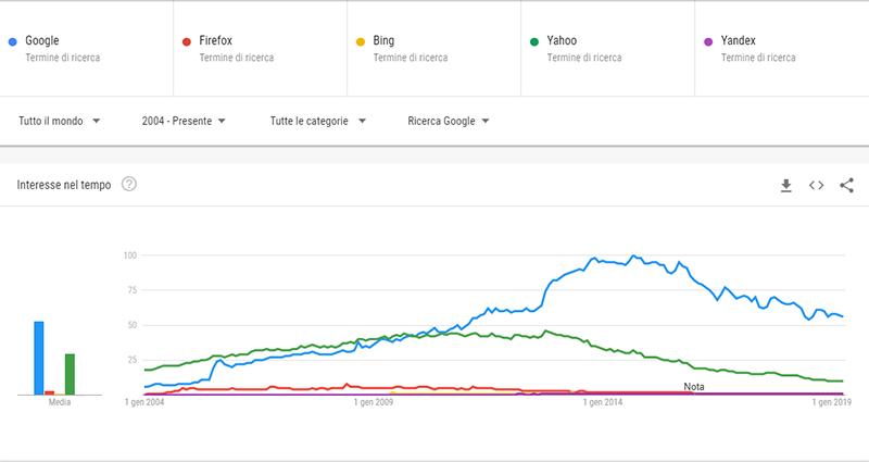Confronto: Google-Bing-Firefox-Yahoo-Yandex