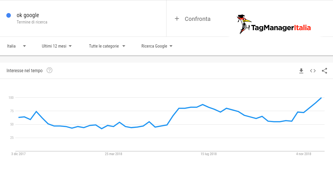 Ok, Google! - Google Trends nella voice search