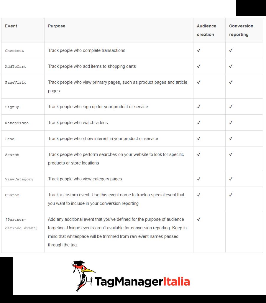tabella eventi pinterest conversioni