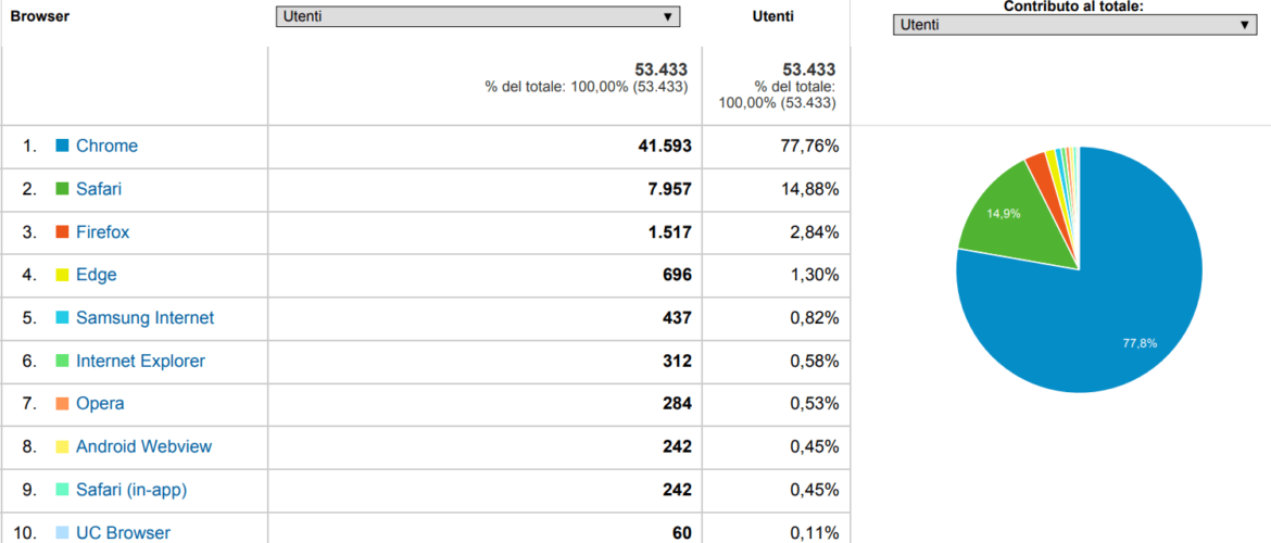 Traffico Safari_Google Analytics