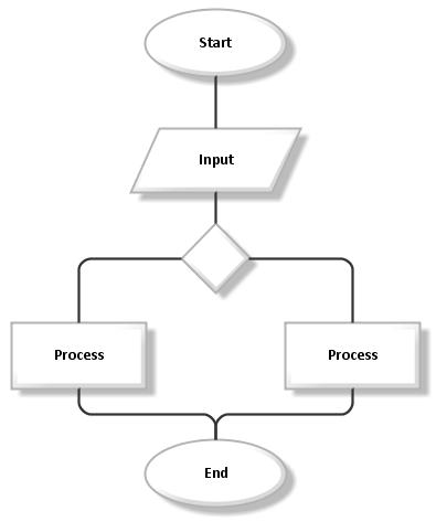 esempio flowchart