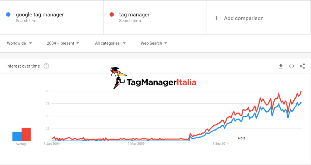 google trends google tag maanger october 2019