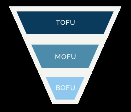Tofu-Bofu-Mofu