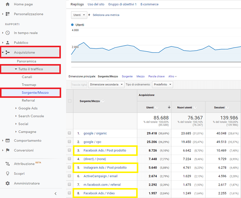 UTM-e-Google-Analytics