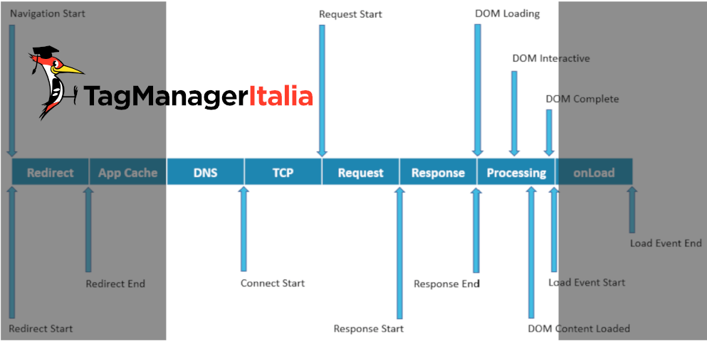 fasi usate nel RUM con Google Tag Manager