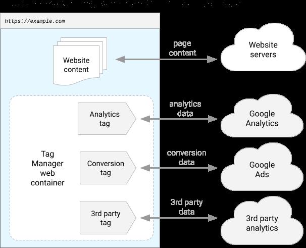 server-side-tagging-website-client