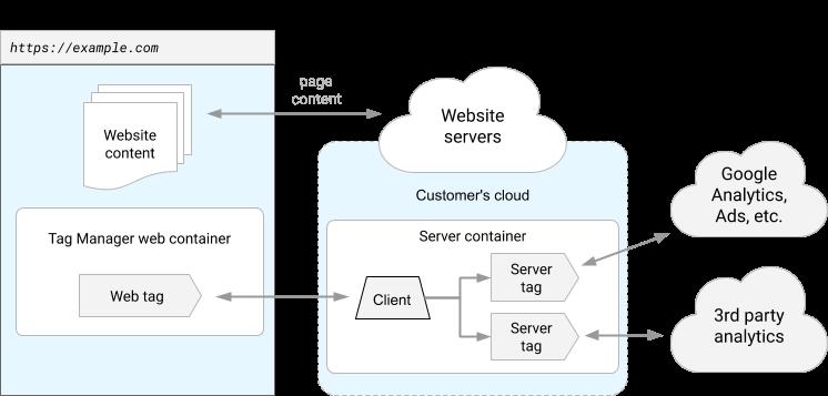 server-side-tagging-website-with-server-side-tag