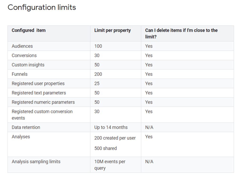 configurations limits Google Analytics 4