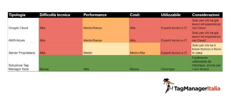 tipi implementazioni server-side tracking